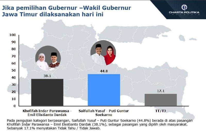 HASIL BERBEDA: Hasil survei Charta Politika lebih mengunggulkan pasangan Saifullah Yusuf-Puti Guntur di Pilgub Jatim. | Grafis: Capture Charta Politika
