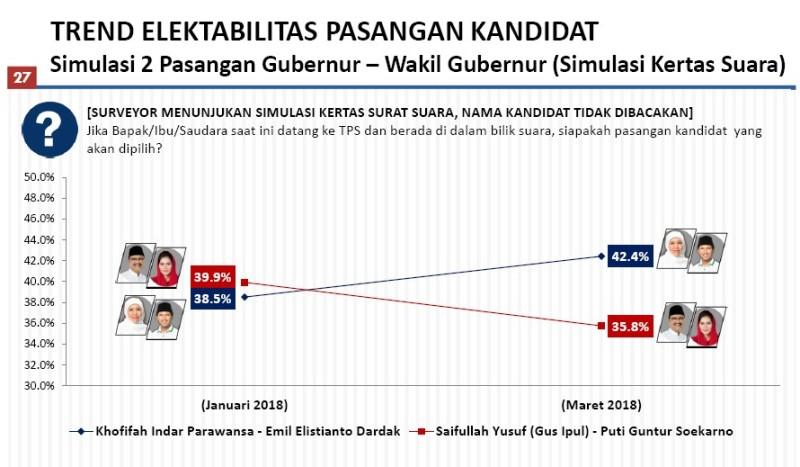 KHOFIFAH NIK, GUS IPUL TURUN: Trend elektabilitas Khofifah-Emil naik, sementara Gus Ipul-Puti malah turun. | Foto: Capture Poltracking Indonesia