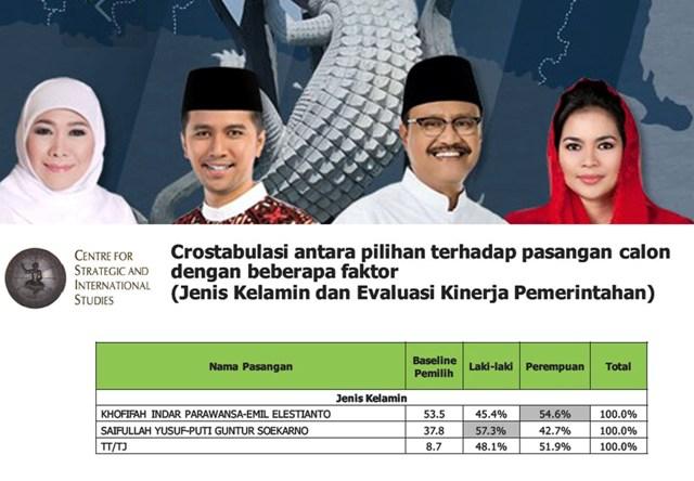 PEREMPUAN PILIH KHOFIFAH: Mayoritas pemilih perempuan memilih Khofifah-Emil ketimbang Saifullah Yusuf-Puti Guntur. | Sumber: Hasil Survei CSIS
