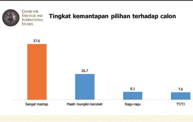 KEMANTAPAN PILIHAN: Kemantapan pemilih di Pilgub Jatim 2018 sudah mencapai angka di atas 50 persen. | Sumber: Hasil Survei CSIS