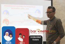 SURVEI SSC, KHOFIFAH-EMIL UNGGUL: Direktur Utama Surabaya Survei Center (SSC), Mochtar W Oetomo memaparkan hasil surveinya di Surabaya, Jumat (22/6). | Foto: Barometerjatim.com/ROY HASIBUAN