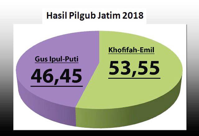KHOFIFAH-EMIL MENANG: Hasil rekapitulasi KPU Jatim, Sabtu (7/7), Khofifah-Emil memenangi Pilgub Jatim 2018. | Grafis: Barometerjatim.com/ROY HASIBUAN
