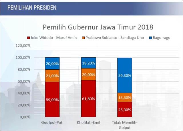 Survei: Pendukung Khofifah dan Gus Ipul bersatu dukung Jokowi.   Grafis: The Initiative Institute