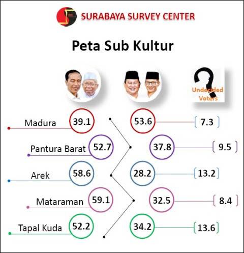 Jokowi-Ma'ruf kuasai empat subkultur, Prabowo-Sandiaga menang di Madura. | Grafis: Capture SSC